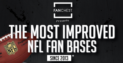 NFL Fan Bases and Most Improved Fans